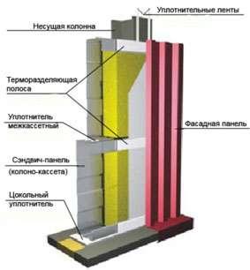 Каучук-Уплотнитель Терморазделяющая полоса УПТП 3мм*50мм*10м