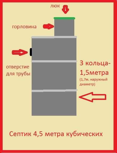 Септик в Красноярске фото 5