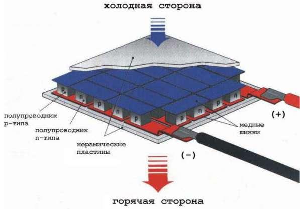 Элементы Пельтье в Санкт-Петербурге фото 3