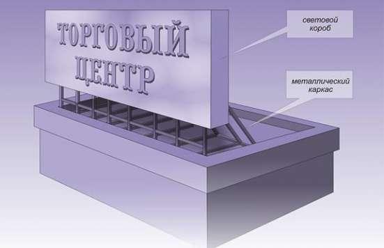 Оформление фасадов в Ярославле Фото 1