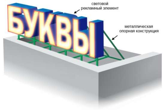 Оформление фасадов в Ярославле Фото 4
