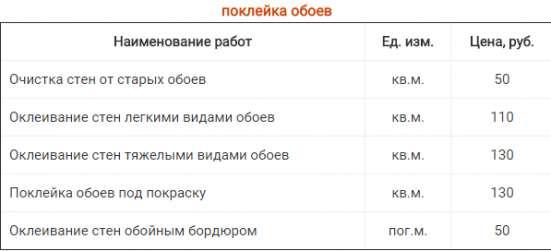 Ремонт квартиры Новосибирск.